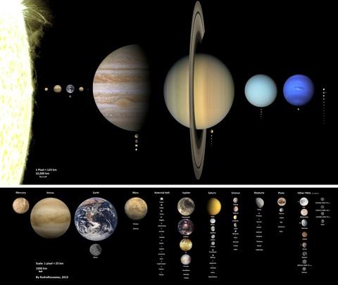 los planetas y sus satélites en proporción links dv ಠ ಠ